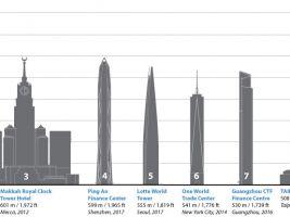 The Council on Tall Buildings and Urban Habitat: Nejvyšší budovy světa