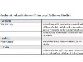 zdroj Česká rada pro šetrné budovy Popisek: Rizika špatného vnitřního prostředí