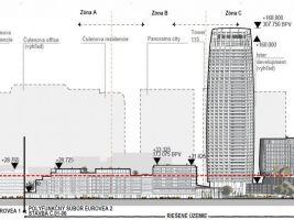 Eurovea 2, průběh výšek jednotlivých budov